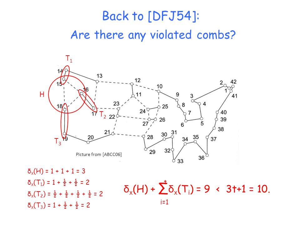 Back to [DFJ54]: Picture from [ABCC06] H T1T1 T3T3 T2T2 Are there any violated combs? δ x (T 1 ) = 1 + ½ + ½ = 2 δ x (T 2 ) = ½ + ½ + ½ + ½ = 2 δ x (T