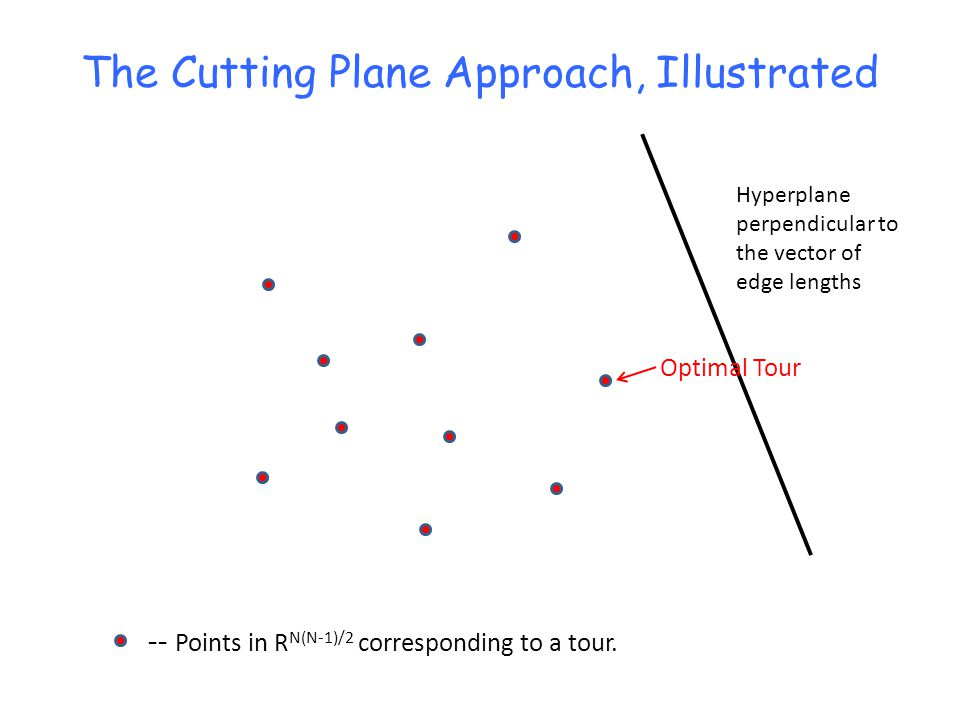 The Cutting Plane Approach, Illustrated -- Points in R N(N-1)/2 corresponding to a tour. Hyperplane perpendicular to the vector of edge lengths Optima