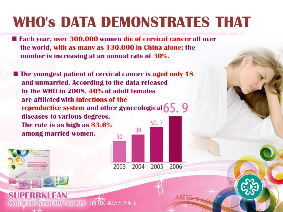 WHO's DATA DEMONSTRATES THAT Each year, over 300,000 women die of cervical cancer all over the world, with as many as 130,000 in China alone; the numb