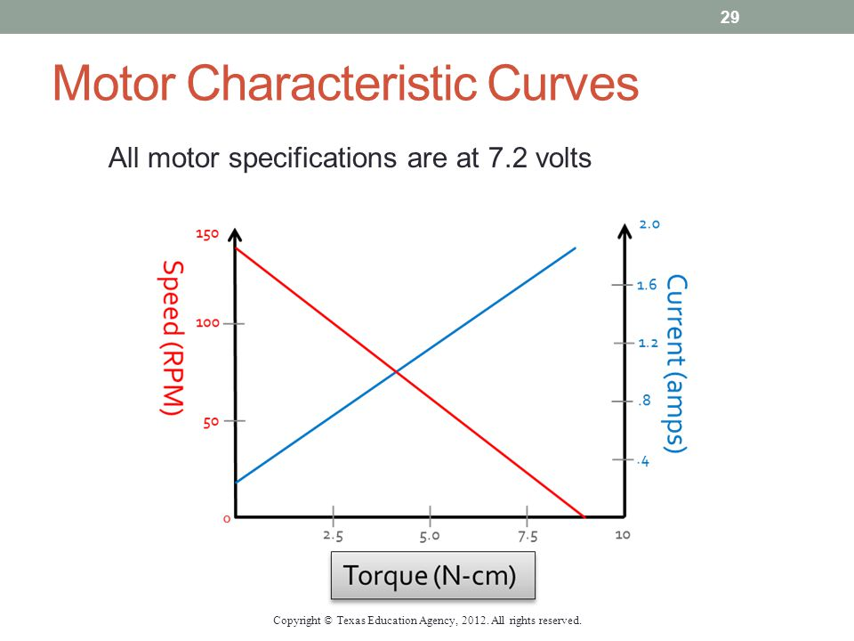Motor Characteristic Curves All motor specifications are at 7.2 volts Copyright © Texas Education Agency, 2012. All rights reserved. 29