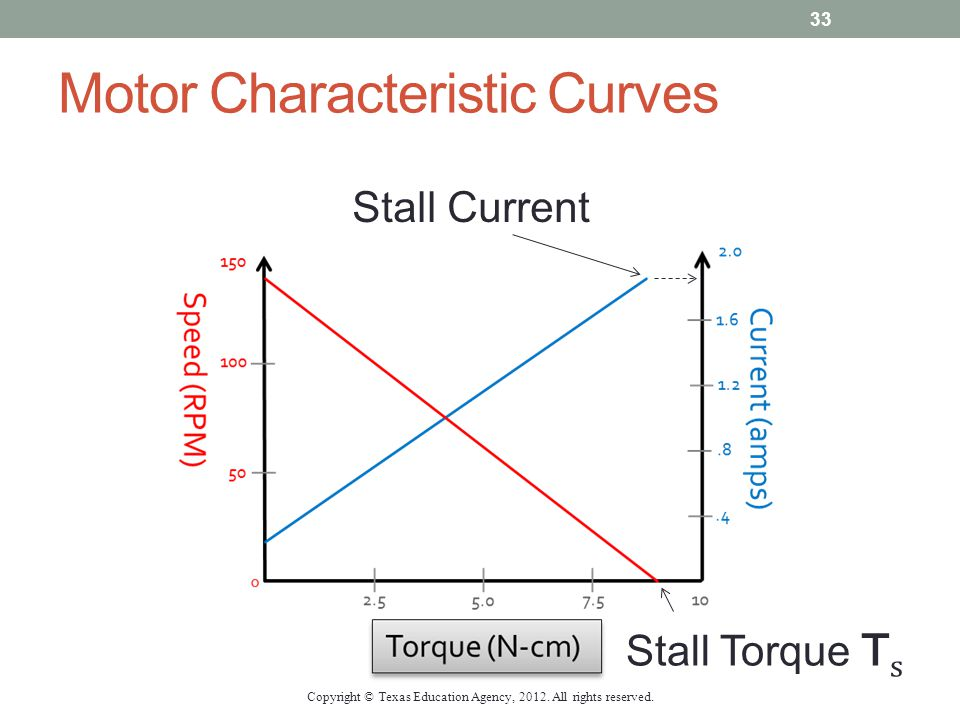 Motor Characteristic Curves Stall Current Stall Torque τ s Copyright © Texas Education Agency, 2012. All rights reserved. 33