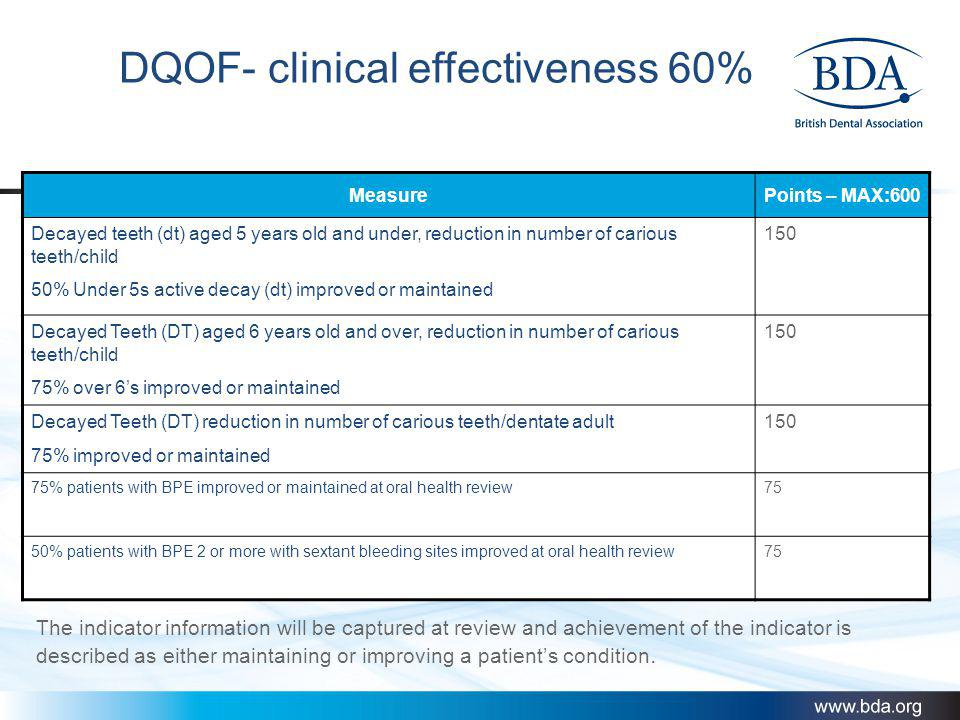 DQOF- clinical effectiveness 60% MeasurePoints – MAX:600 Decayed teeth (dt) aged 5 years old and under, reduction in number of carious teeth/child 50%