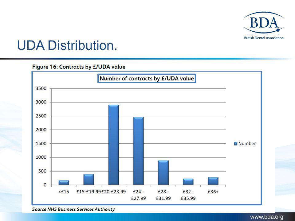 UDA Distribution.