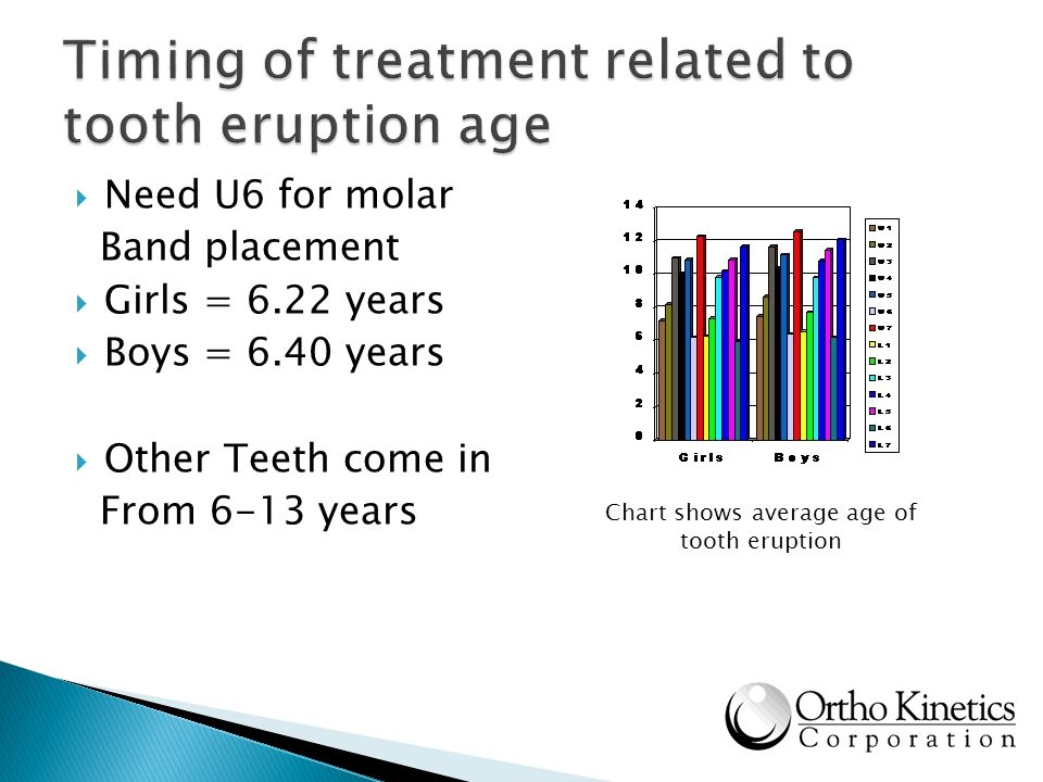 Need U6 for molar Band placement Girls = 6.22 years Boys = 6.40 years Other Teeth come in From 6-13 years Chart shows average age of tooth eruption