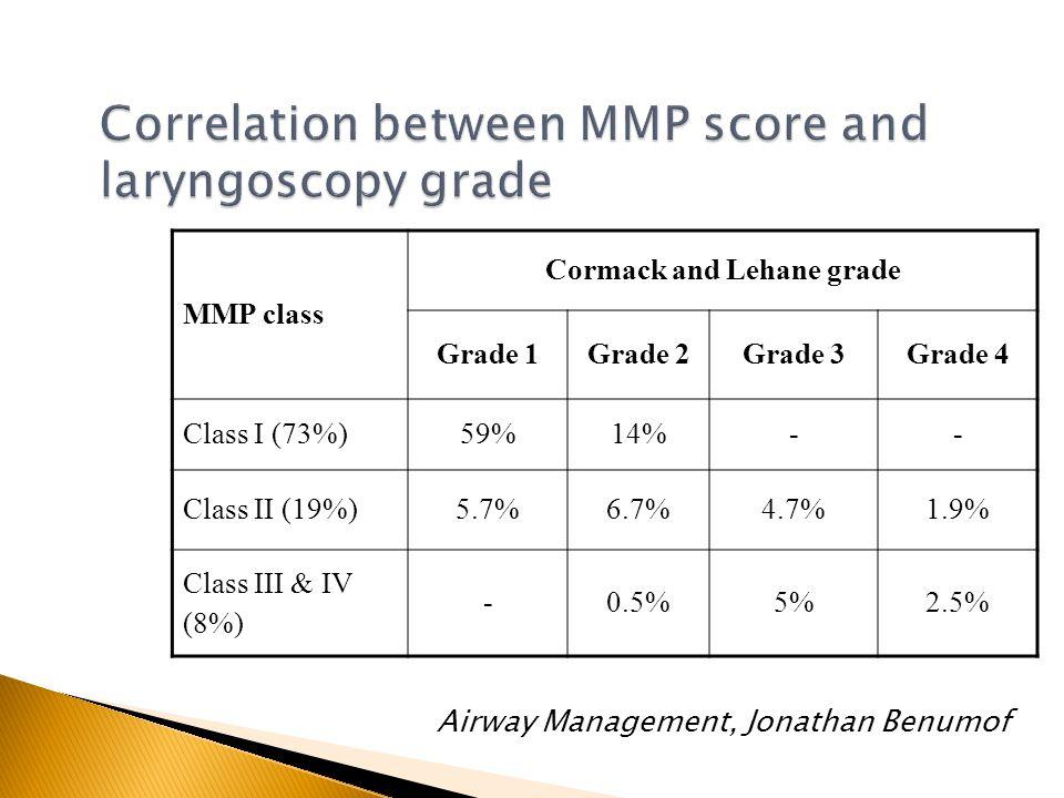 MMP class Cormack and Lehane grade Grade 1Grade 2Grade 3Grade 4 Class I (73%)59%14%-- Class II (19%)5.7%6.7%4.7%1.9% Class III & IV (8%) -0.5%5%2.5% A