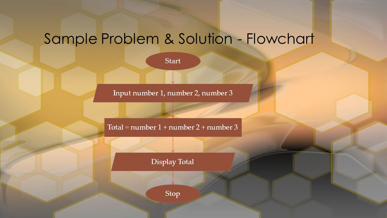 Sample Problem & Solution - Flowchart Start Input number 1, number 2, number 3 Total = number 1 + number 2 + number 3 Display Total Stop