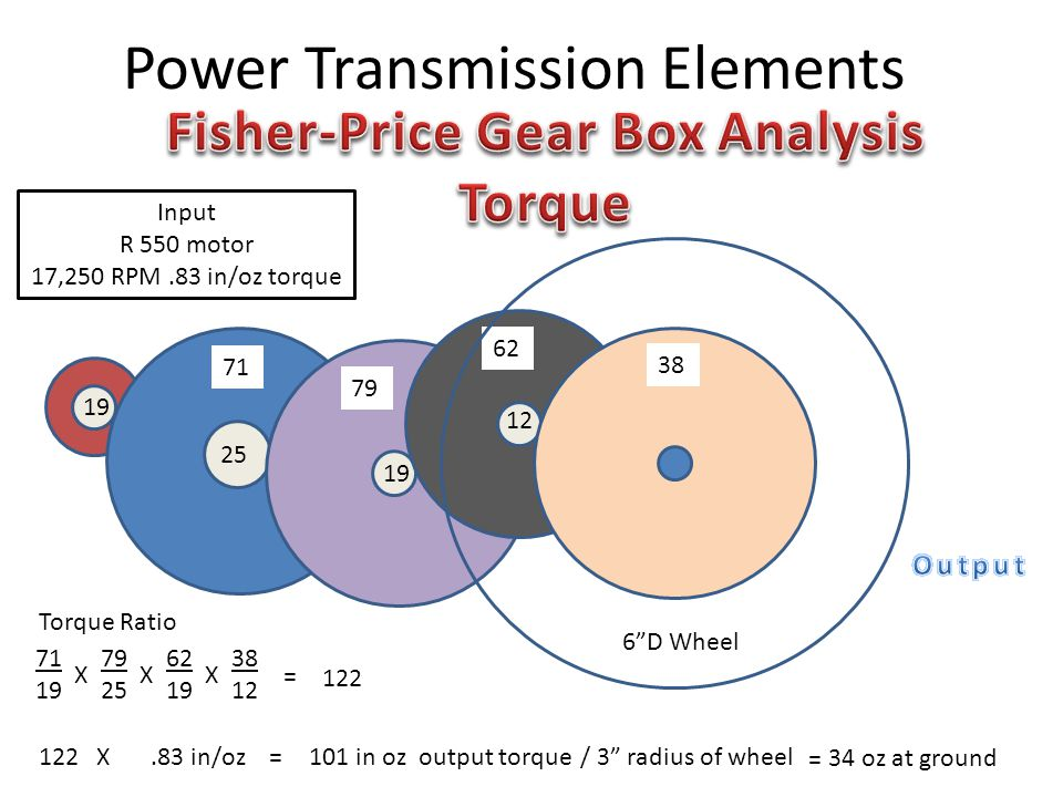 Power Transmission Elements Input R 550 motor 17,250 RPM.83 in/oz torque D Wheel X XX = 122 Torque Ratio 122X.83 in/oz=101 in oz output torque/ 3 radius of wheel = 34 oz at ground