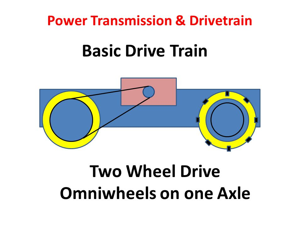 Basic Drive Train Power Transmission & Drivetrain Two Wheel Drive Omniwheels on one Axle