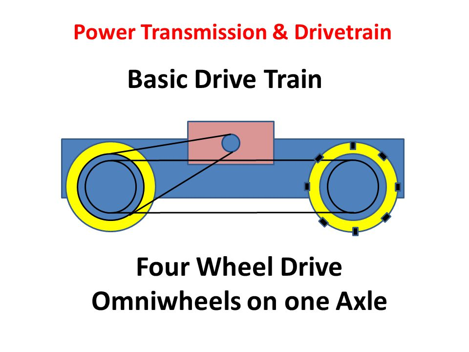 Basic Drive Train Power Transmission & Drivetrain Four Wheel Drive Omniwheels on one Axle