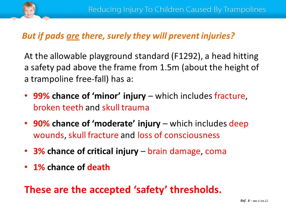 At the allowable playground standard (F1292), a head hitting a safety pad above the frame from 1.5m (about the height of a trampoline free-fall) has a: 99% chance of minor injury – which includes fracture, broken teeth and skull trauma 90% chance of moderate injury – which includes deep wounds, skull fracture and loss of consciousness 3% chance of critical injury – brain damage, coma 1% chance of death These are the accepted safety thresholds.