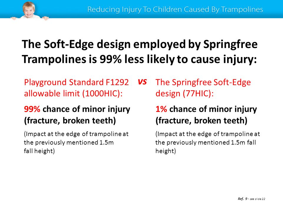 The Soft-Edge design employed by Springfree Trampolines is 99% less likely to cause injury: Playground Standard F1292 allowable limit (1000HIC): 99% chance of minor injury (fracture, broken teeth) (Impact at the edge of trampoline at the previously mentioned 1.5m fall height) The Springfree Soft-Edge design (77HIC): 1% chance of minor injury (fracture, broken teeth) (Impact at the edge of trampoline at the previously mentioned 1.5m fall height) vs Ref.