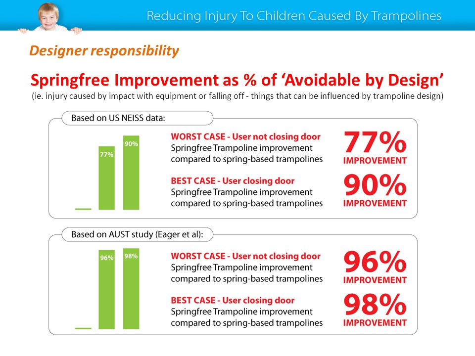 Designer responsibility Springfree Improvement as % of Avoidable by Design (ie. injury caused by impact with equipment or falling off - things that ca
