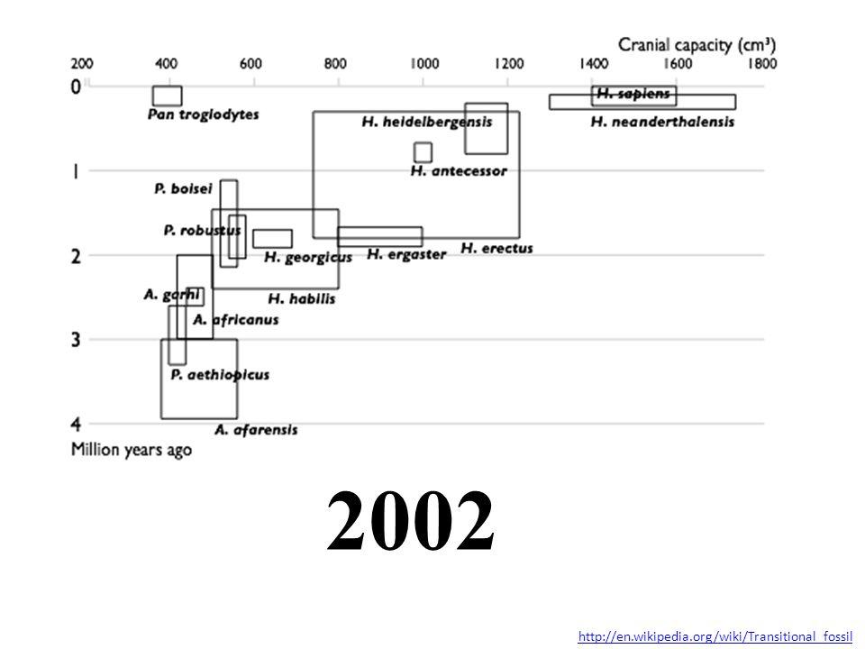 2002 http://en.wikipedia.org/wiki/Transitional_fossil