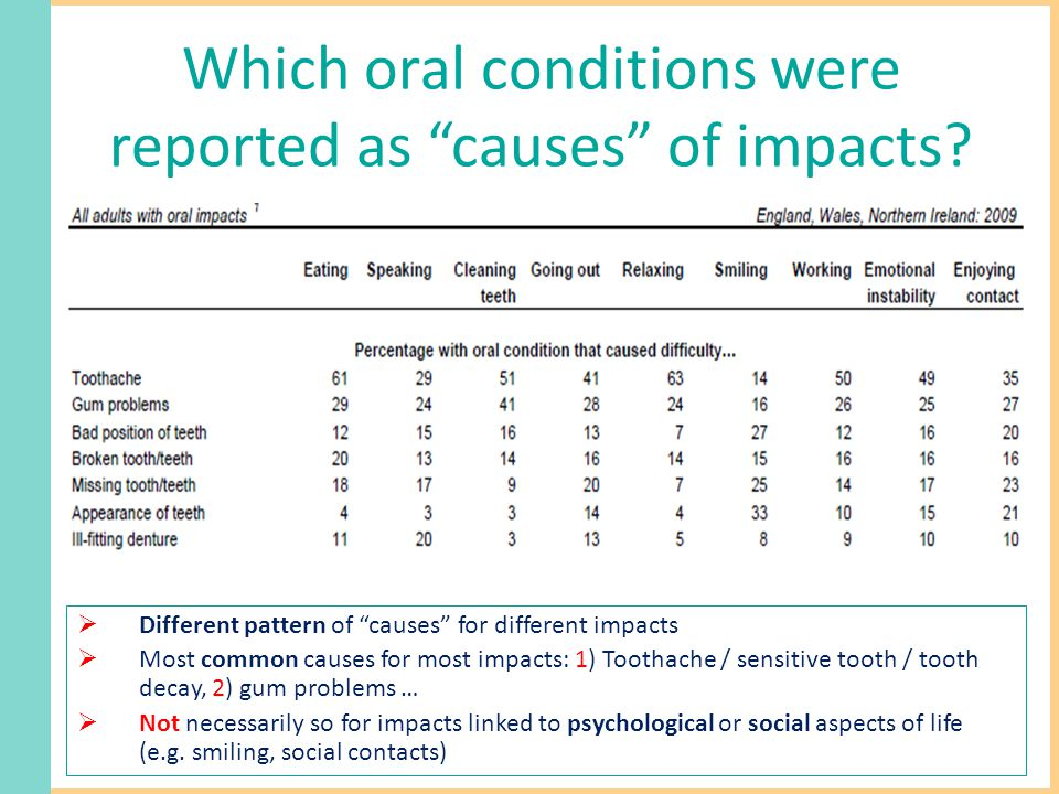 Which oral conditions were reported as causes of impacts.