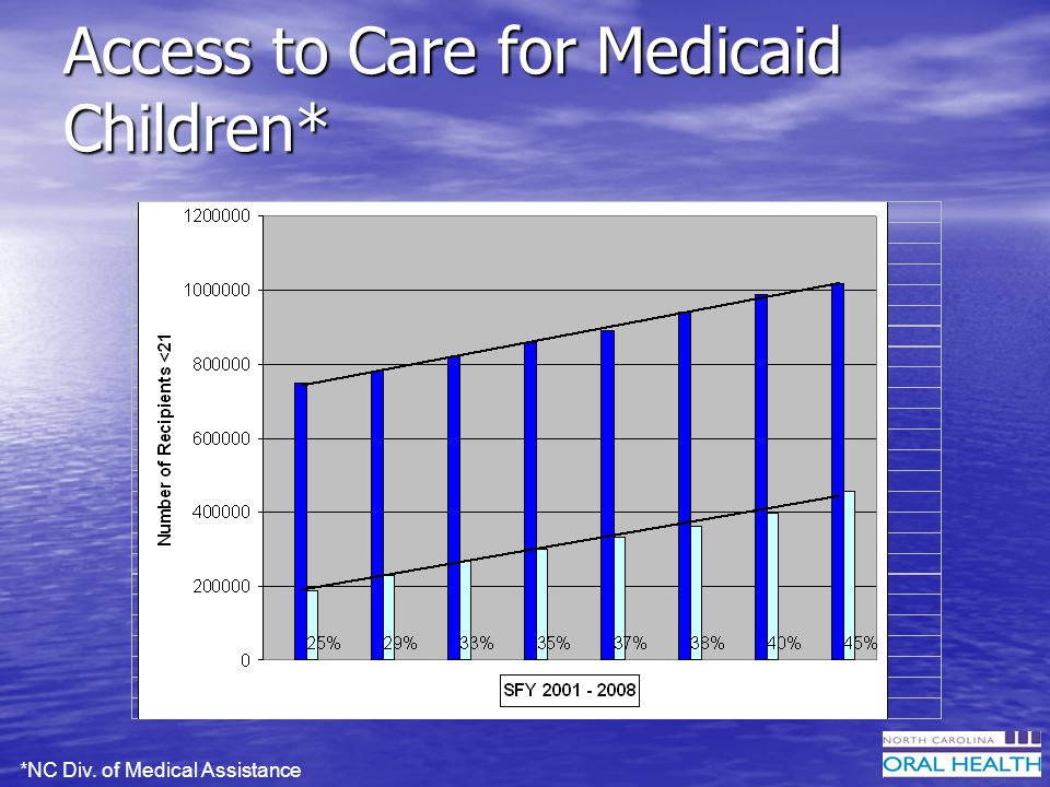Access to Care for Medicaid Children* *NC Div. of Medical Assistance
