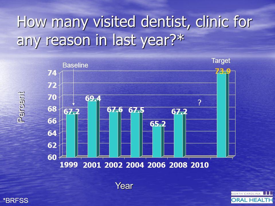 How many visited dentist, clinic for any reason in last year?* Year Percent *BRFSS .