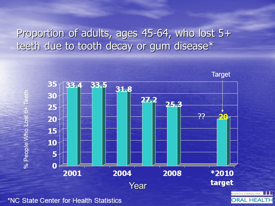 Proportion of adults, ages 45-64, who lost 5+ teeth due to tooth decay or gum disease* % People Who Lost 6+ Teeth *NC State Center for Health Statistics ?.