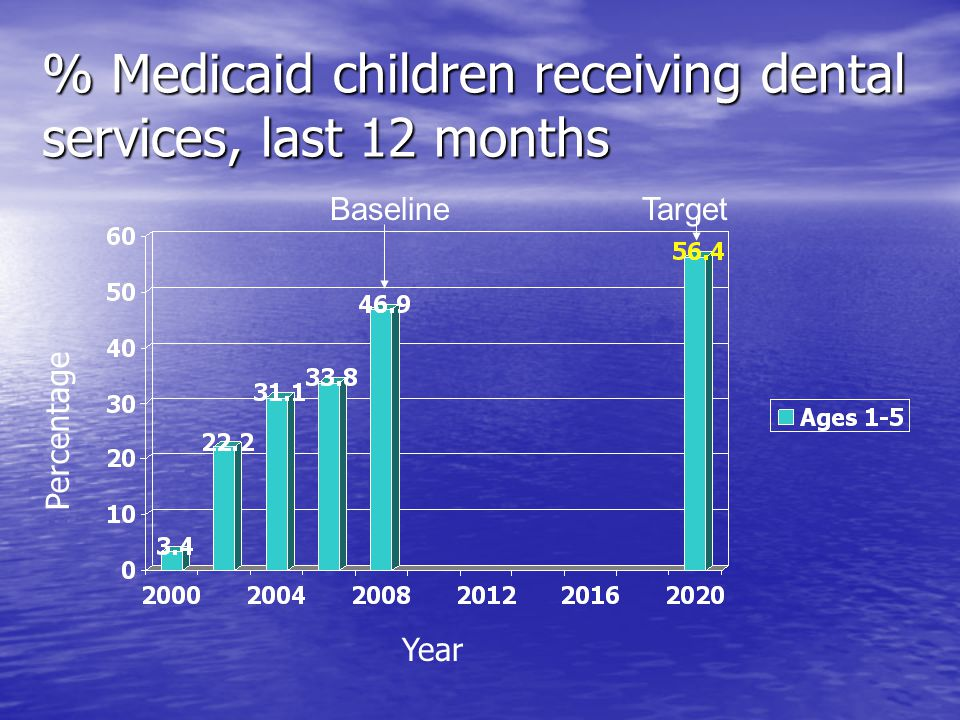 % Medicaid children receiving dental services, last 12 months Year Target Percentage Baseline