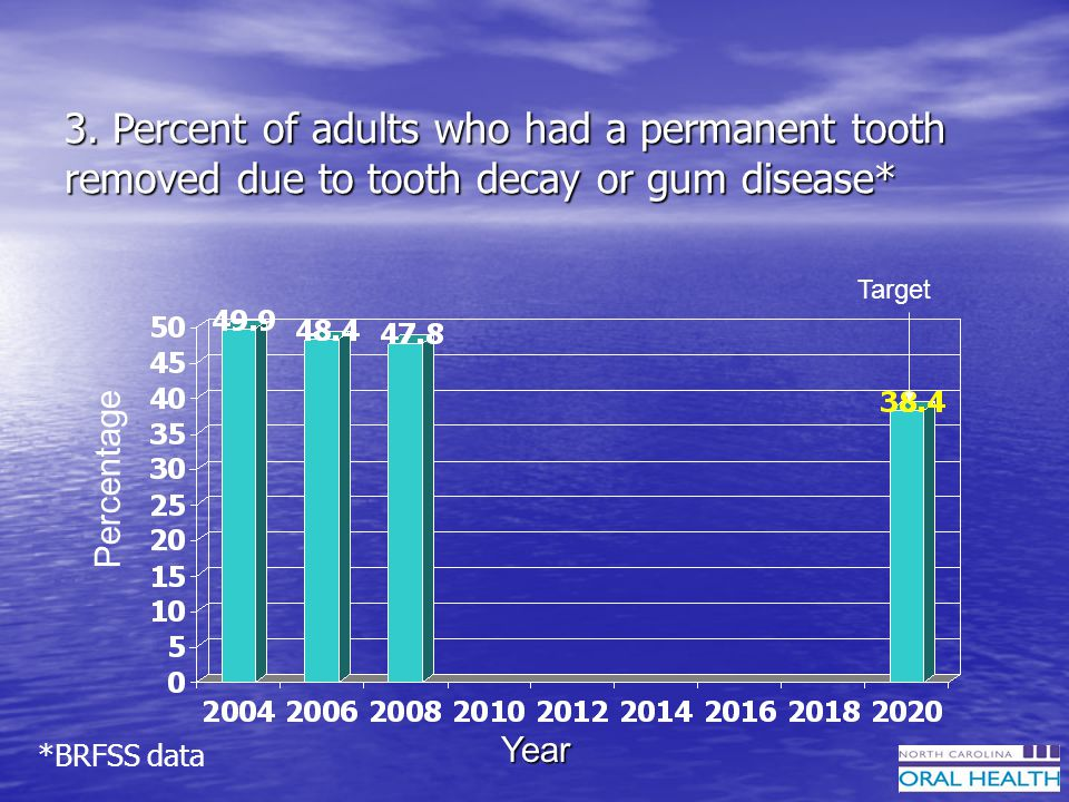 3. Percent of adults who had a permanent tooth removed due to tooth decay or gum disease* Percentage Year Target *BRFSS data