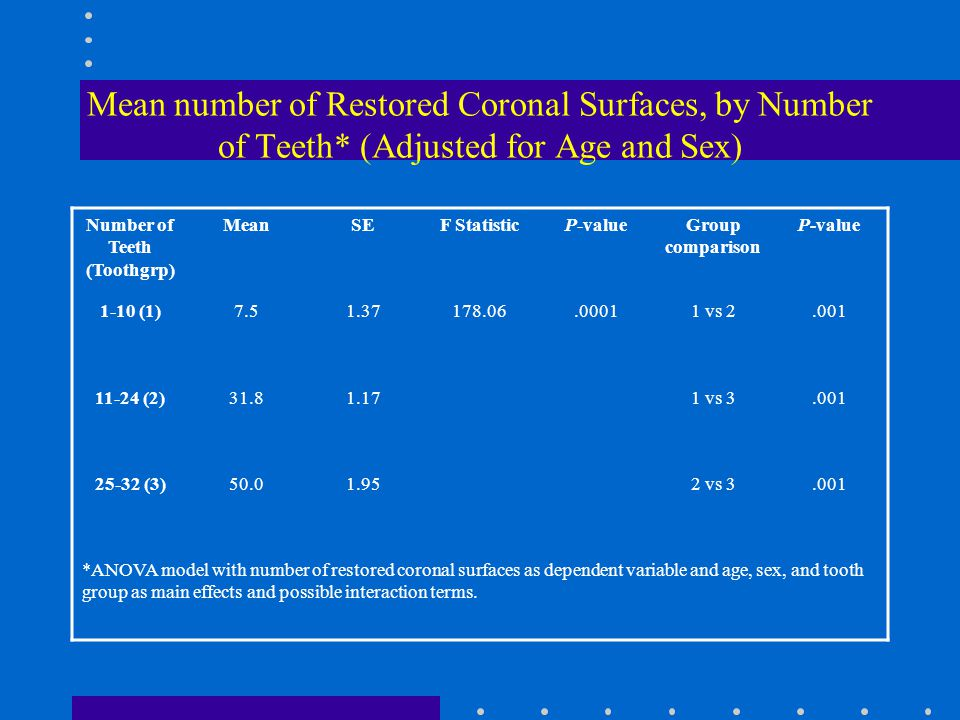 Mean number of Restored Coronal Surfaces, by Number of Teeth* (Adjusted for Age and Sex) Number of Teeth (Toothgrp) MeanSEF StatisticP-valueGroup comparison P-value 1-10 (1) vs (2) vs (3) vs *ANOVA model with number of restored coronal surfaces as dependent variable and age, sex, and tooth group as main effects and possible interaction terms.