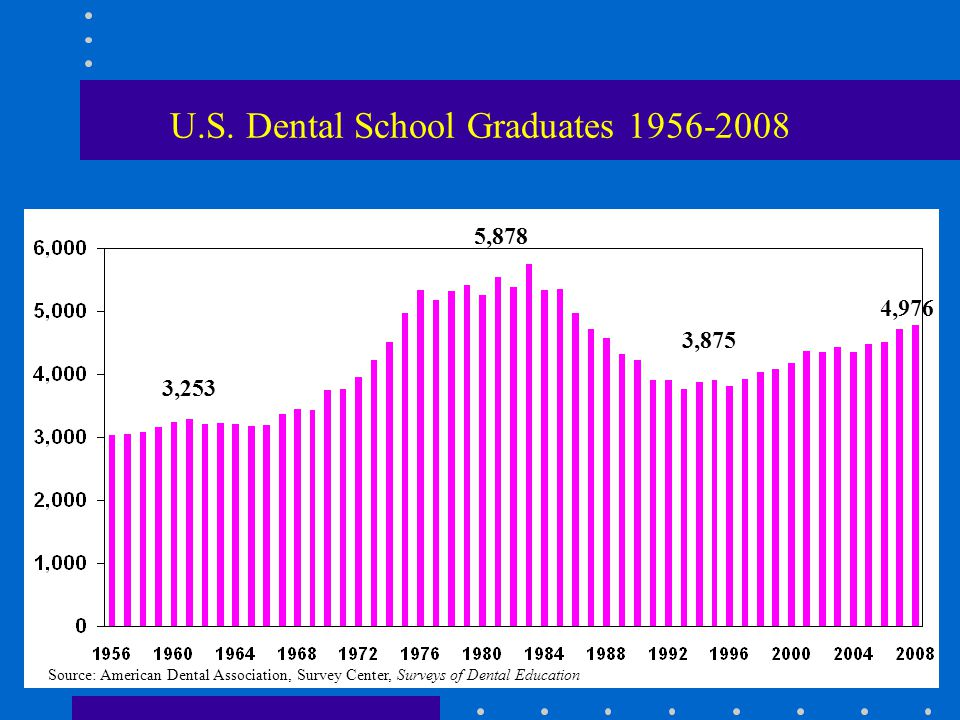 Estimated Additions of Dentists to the Dental Workforce: 1995-2040 Assumptions: number of graduates remains at 4050 retirement age of 65 year 2014 year 2023-1706 year 1995 year 2040 year 2031 Source: American Association of Dental Schools