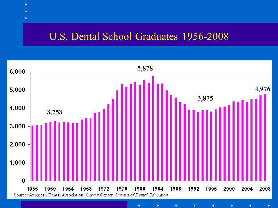 U.S. Dental School Graduates 1956-2008 Source: American Dental Association, Survey Center, Surveys of Dental Education 5,878 3,253 4,976 3,875