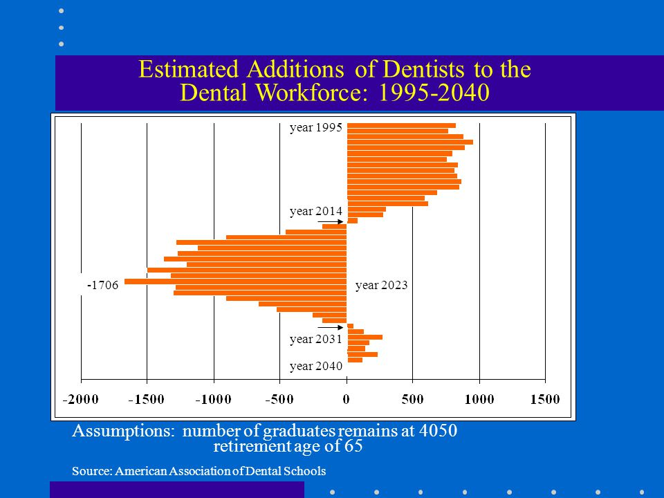 Estimated Additions of Dentists to the Dental Workforce: Assumptions: number of graduates remains at 4050 retirement age of 65 year 2014 year year 1995 year 2040 year 2031 Source: American Association of Dental Schools