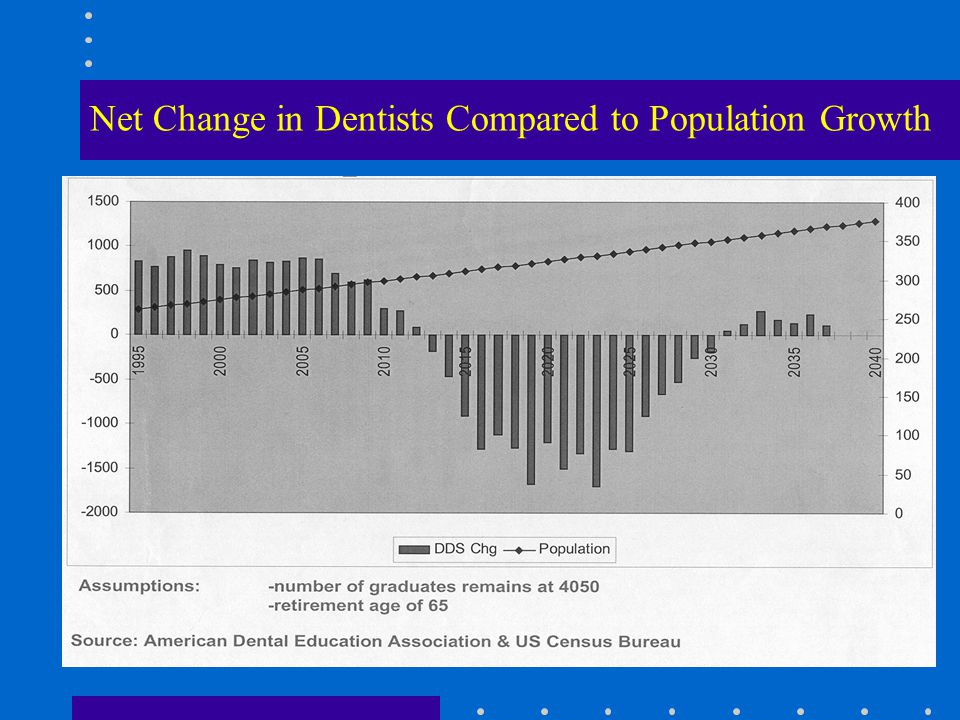 Net Change in Dentists Compared to Population Growth