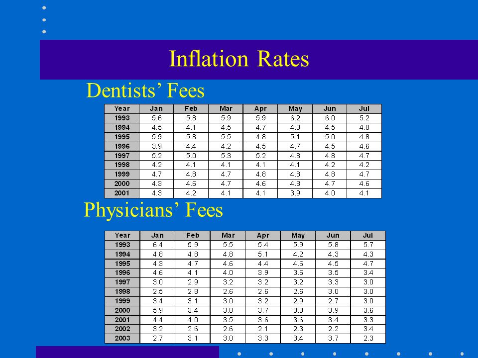 Inflation Rates Physicians Fees Dentists Fees