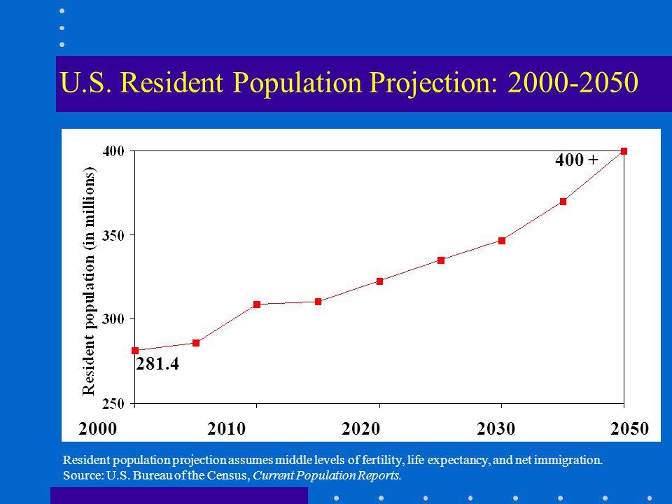 Projected Elderly Population by Age:1990-2050 Source: U.S. Census Bureau
