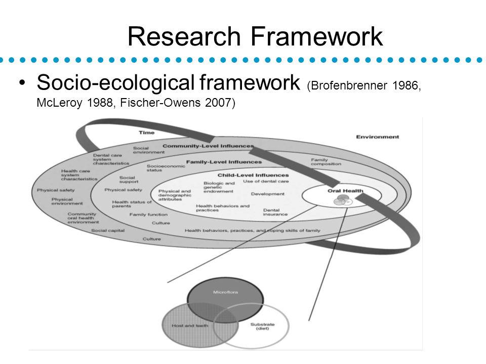 Research Framework Socio-ecological framework (Brofenbrenner 1986, McLeroy 1988, Fischer-Owens 2007)