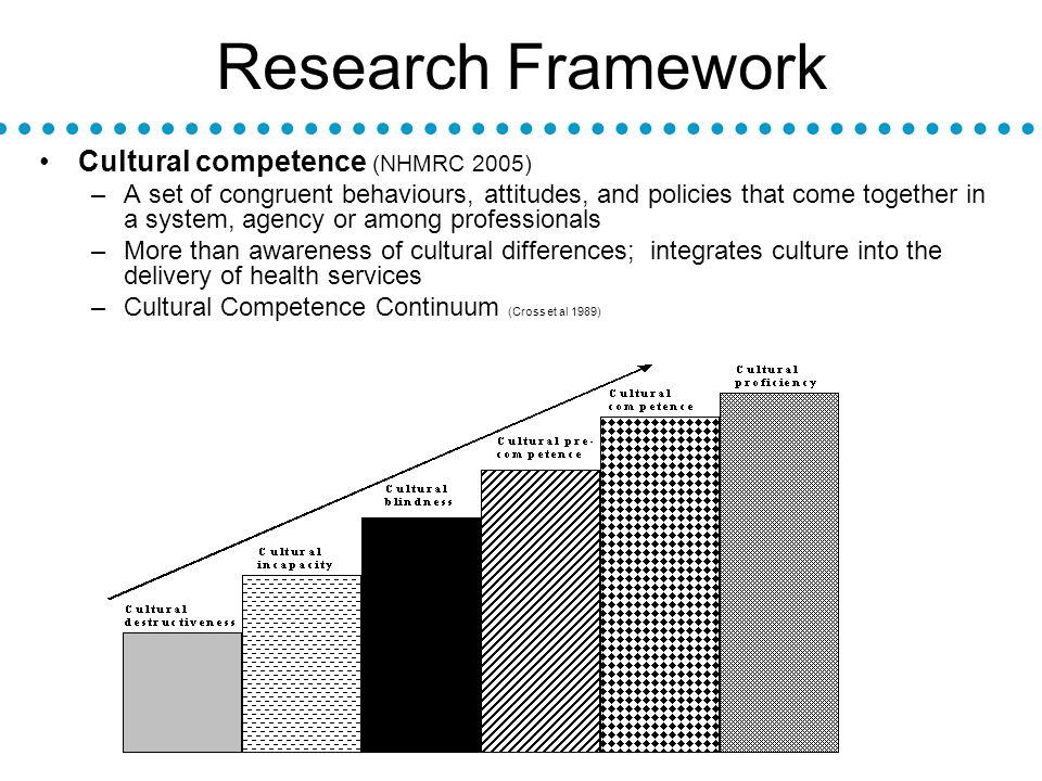 Research Framework Cultural competence (NHMRC 2005) –A set of congruent behaviours, attitudes, and policies that come together in a system, agency or among professionals –More than awareness of cultural differences; integrates culture into the delivery of health services –Cultural Competence Continuum (Cross et al 1989)