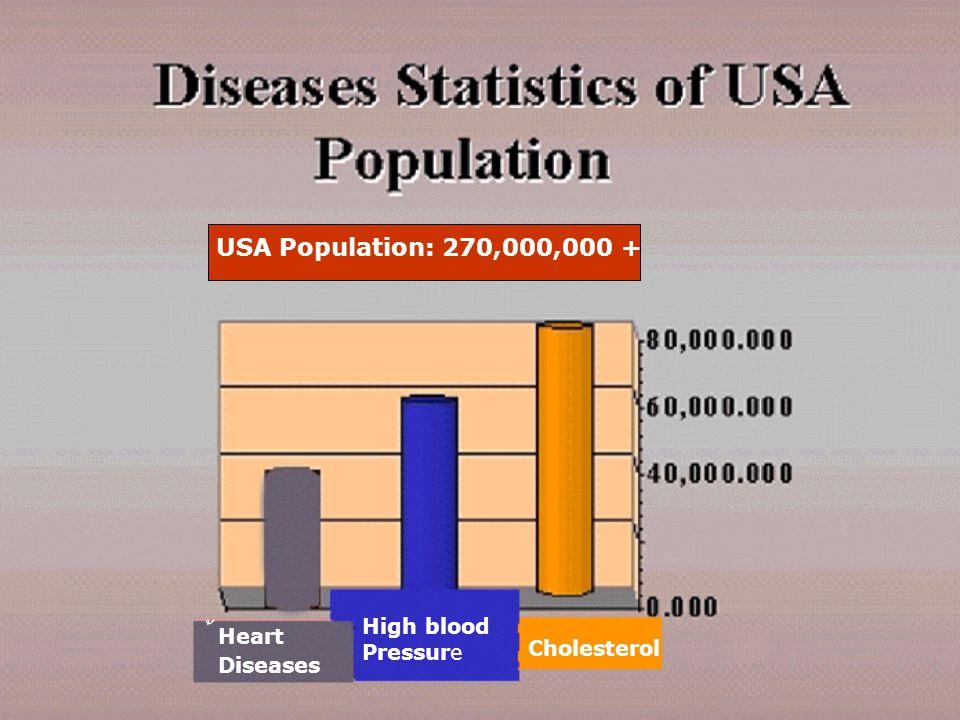 Heart Diseases High blood Pressure Cholesterol USA Population: 270,000,000 +