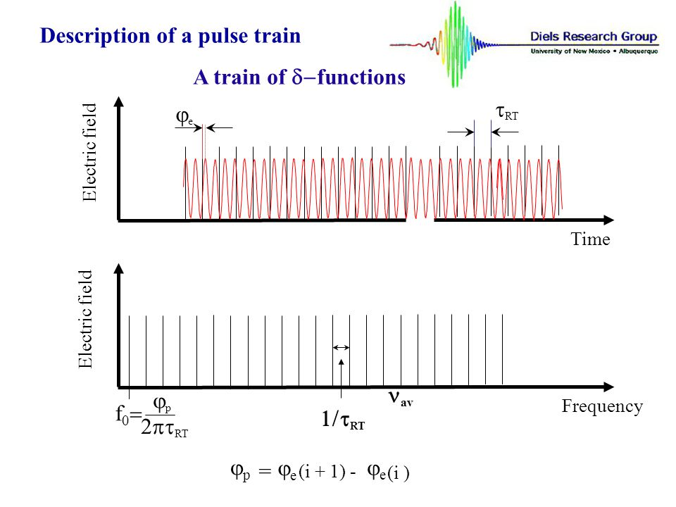 // Electric field Time // RT Coherence e Electric field Frequency Coherence RT b av f 0 RT p p = e (i + 1) - e (i ) Description of a pulse train A train of pulses