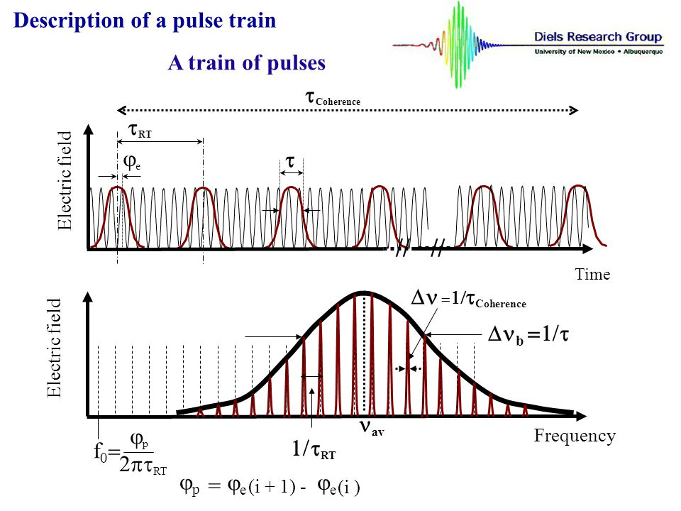 Electric field Frequency Coherence RT b av f 0 RT p p = e (i + 1) - e (i ) Description of a pulse train The mode comb p