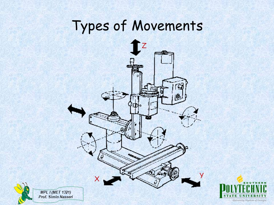 MPL I (MET 1321) Prof. Simin Nasseri Types of Movements X Y Z