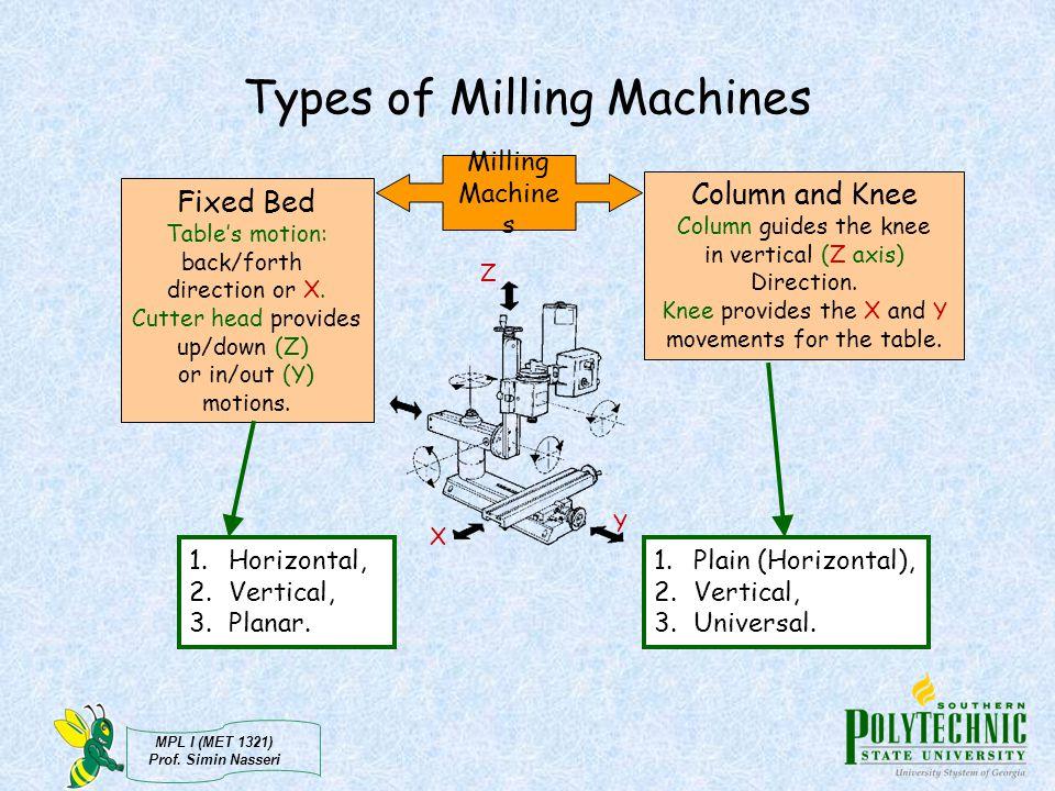 MPL I (MET 1321) Prof.Simin Nasseri Cutting Tools Cutting tools for vertical milling: a.