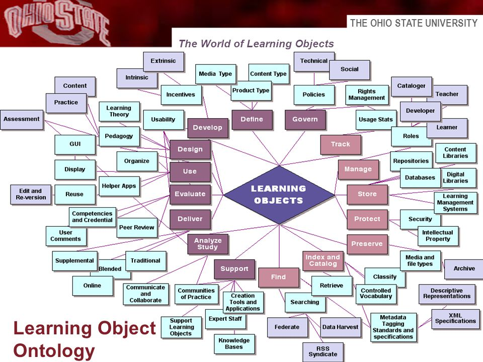 THE OHIO STATE UNIVERSITY 11 Learning Object Ontology The World of Learning Objects