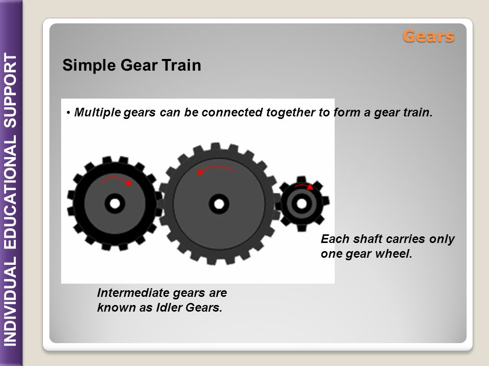 INDIVIDUAL EDUCATIONAL SUPPORT Compound Gear Train Driver Compound Gear Driven If two gear wheels are mounted on a common shaft then its a Compound Gear train.