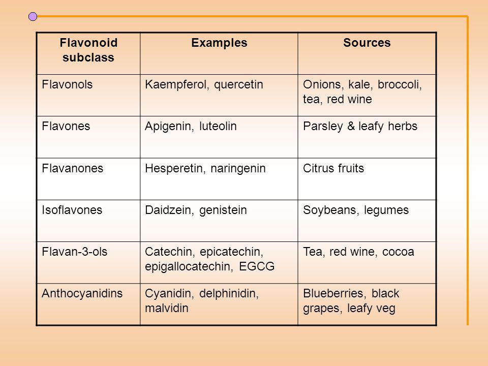 Flavonoid subclass ExamplesSources FlavonolsKaempferol, quercetinOnions, kale, broccoli, tea, red wine FlavonesApigenin, luteolinParsley & leafy herbs FlavanonesHesperetin, naringeninCitrus fruits IsoflavonesDaidzein, genisteinSoybeans, legumes Flavan-3-olsCatechin, epicatechin, epigallocatechin, EGCG Tea, red wine, cocoa AnthocyanidinsCyanidin, delphinidin, malvidin Blueberries, black grapes, leafy veg