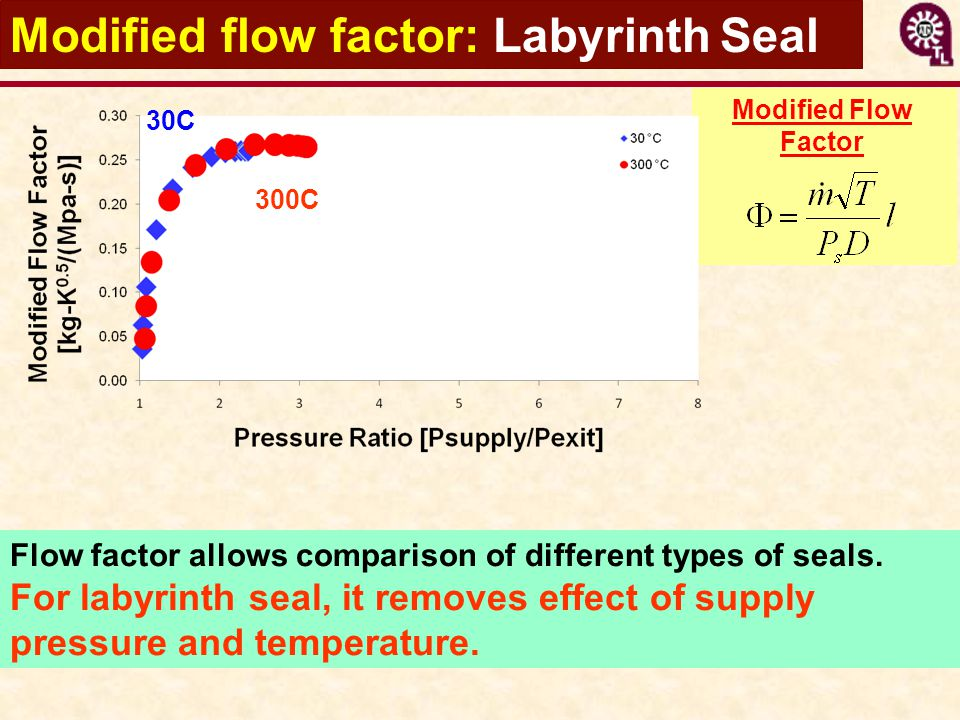 Modified Flow Factor Modified flow factor: Labyrinth Seal Flow factor allows comparison of different types of seals. For labyrinth seal, it removes ef