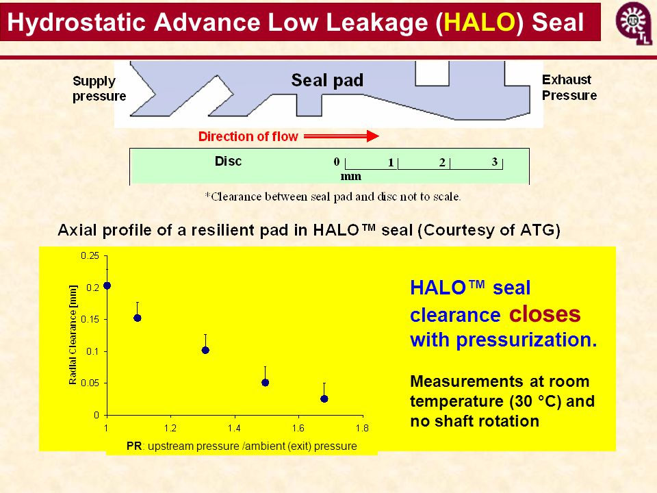 Hydrostatic Advance Low Leakage (HALO) Seal PR: upstream pressure /ambient (exit) pressure HALO seal clearance closes with pressurization. Measurement