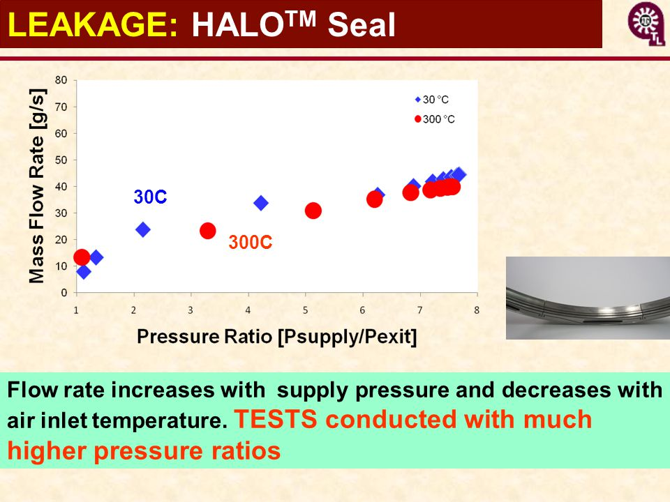 LEAKAGE: HALO TM Seal Flow rate increases with supply pressure and decreases with air inlet temperature. TESTS conducted with much higher pressure rat