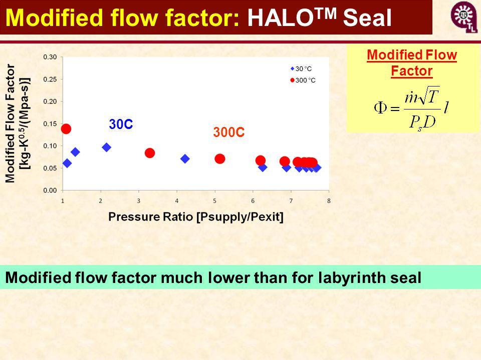 Modified Flow Factor Modified flow factor: HALO TM Seal Modified flow factor much lower than for labyrinth seal 30C 300C