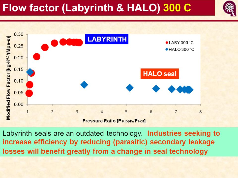 Flow factor (Labyrinth & HALO) 300 C Labyrinth seals are an outdated technology. Industries seeking to increase efficiency by reducing (parasitic) sec