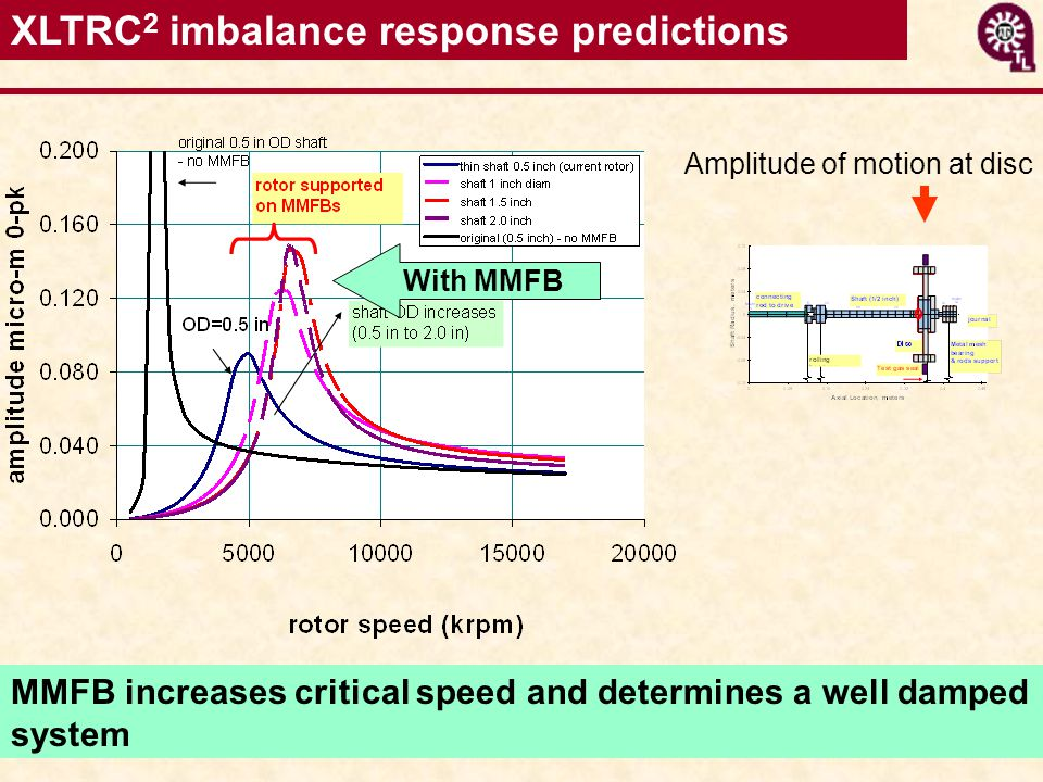 XLTRC 2 imbalance response predictions MMFB increases critical speed and determines a well damped system With MMFB Amplitude of motion at disc
