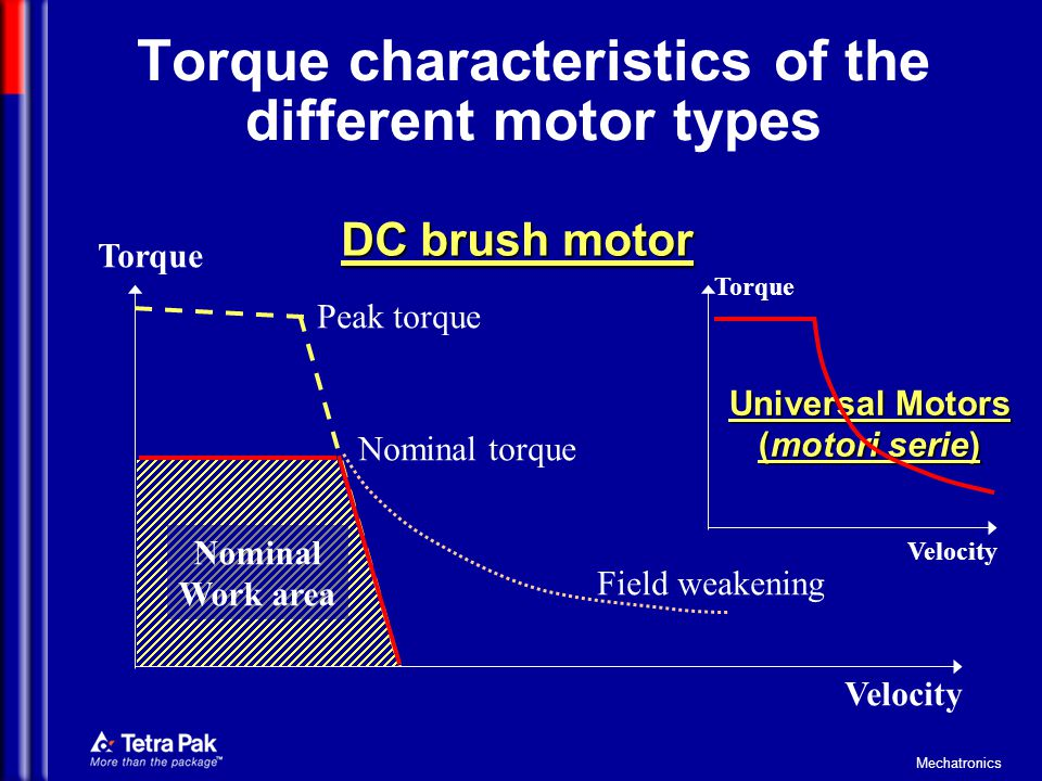 Mechatronics Torque characteristics of the different motor types (contd) Stepper motor Torque Velocity (steps frequency) Nominal Work area Resonance zone pull-out torque Max speed possible to put as set point at speed zero pull-in rate Load inertia