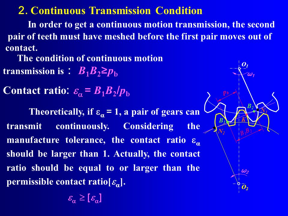 Mating Process of a Pair of Gears and Continuous Transmission Condition N1 N1 O1O1 r b1 P r b2 ω2ω2 ω1ω1 O2O2 r a2 N2N2 r a1 B2B2 B1B1 B 1 meshing end