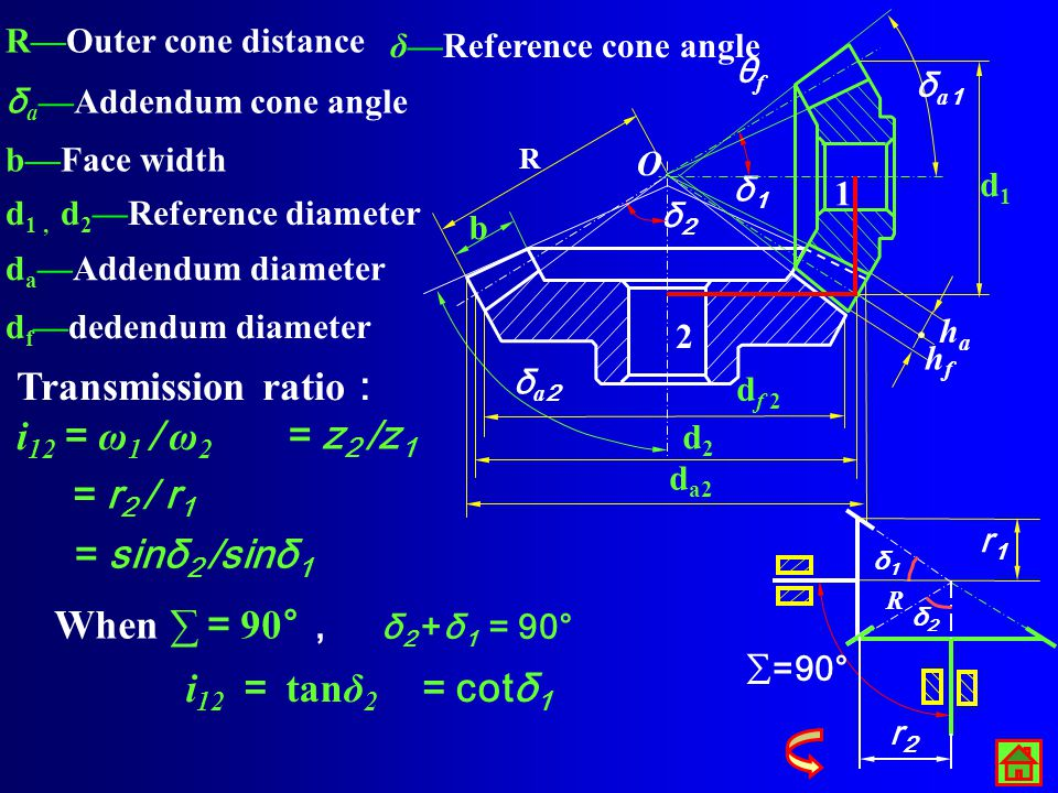 Proper Meshing Conditions m 1 =m 2, α 1 =α 2 The contact ratio of the bevel gear set. The virtual number of teeth z v should not be less than the mini
