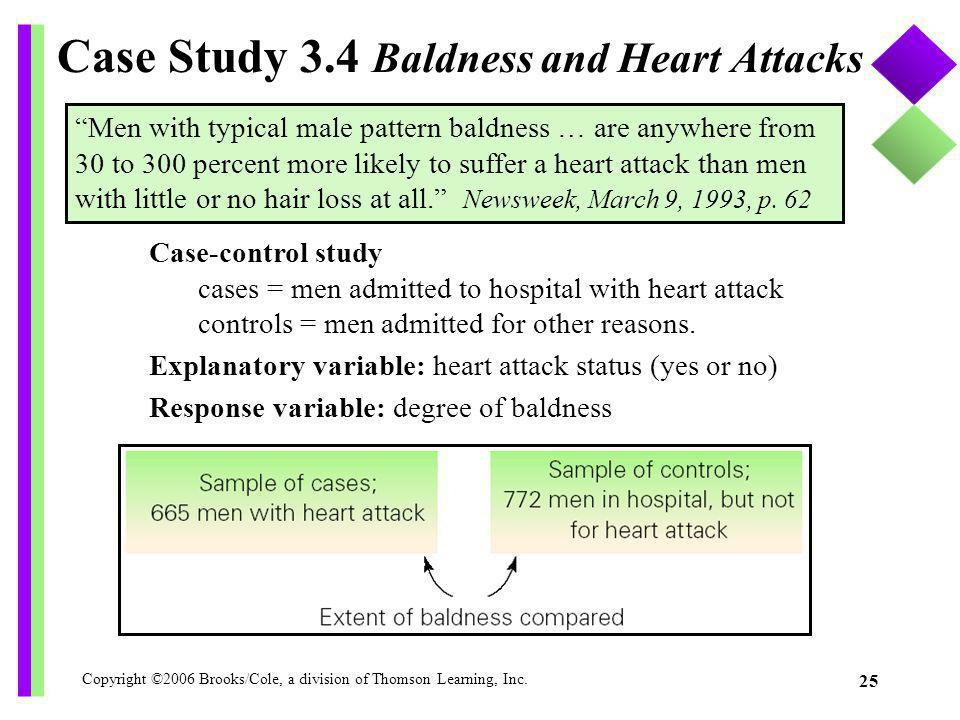 Copyright ©2006 Brooks/Cole, a division of Thomson Learning, Inc. 25 Case Study 3.4 Baldness and Heart Attacks Case-control study cases = men admitted